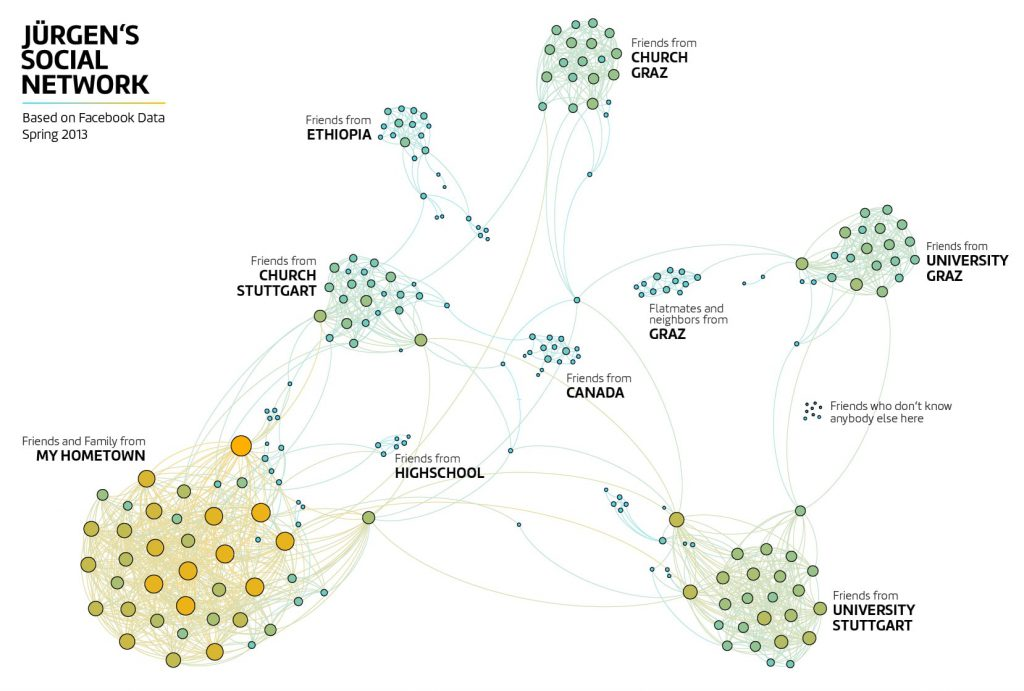 Social Network Vizualization using Facebook and Gephi