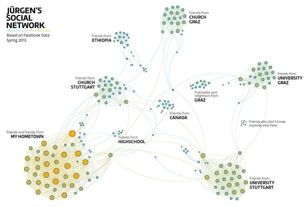 Jürgen's Social Network Visualization